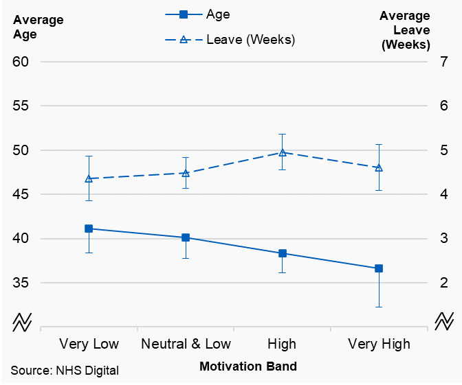Figure 4.4a: Associate dentists, plot of average working pattern variables by motivation band, Wales, 2019/20