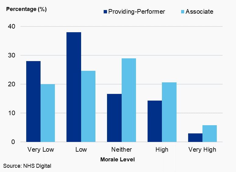 Figure 4.5: Level of self-reported morale (%) by dental type, Wales, 2019/20