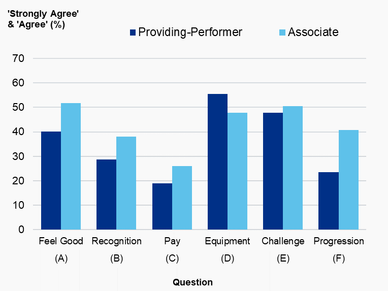 Figure 4.1: Percentage of dentists (%) that answered 'strongly agree' or 'agree' by question and dental type, Wales, 2019/20