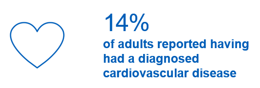 14% of adults reported having had a diagnosed cardiovascular disease