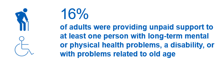 16% of adults were providing unpaid support to at least one person with long-term mental or physical health problems, a disability, or with problems related to old age