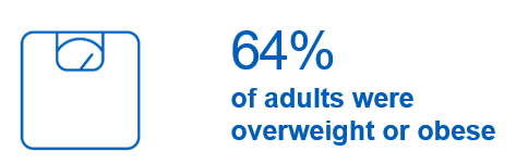 64% of adults were overweight or obese