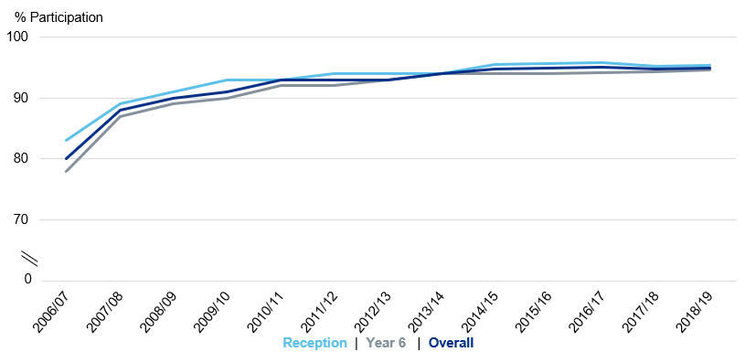 Chart showing participation rate for reception and year 6 over time