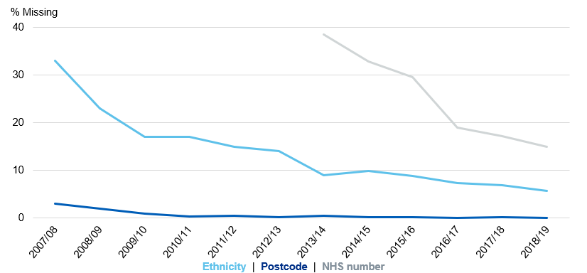 Chart showing the proportion of missing ethnicity codes, NHS numbers and postcodes over time