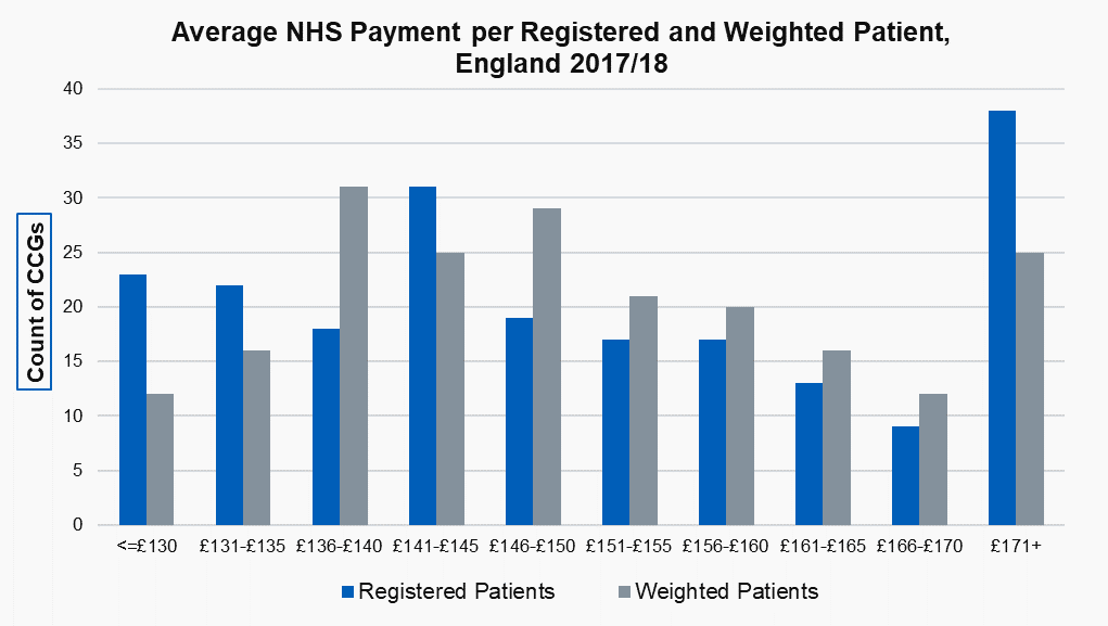 Average NHS Payment per Registered and Weighted Patient, England 2017/18