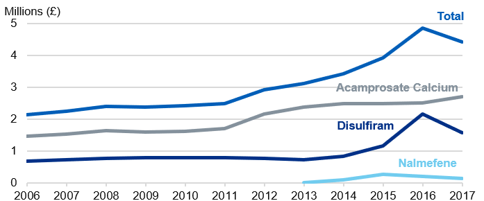 Time series chart showing the total cost of prescription items dispensed from 2006 to 2017 by drug