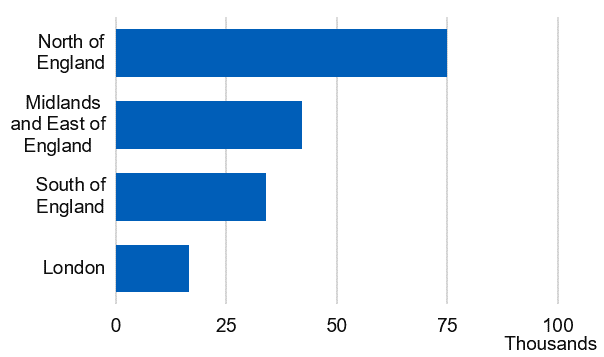 Bar chart showing the number of prescription items dispensed by region