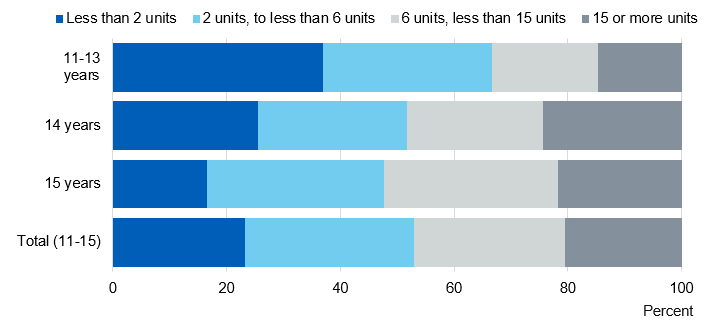 Bar chart showing the mean number of units pupils drank by age