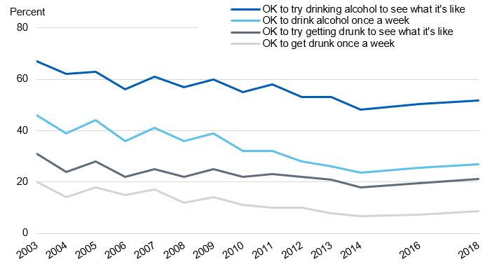 Time series chart showing pupils' attitudes to drinking from 2003 to 2018
