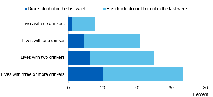 Bar chart showing when last drank alcohol, by number of people who drink alcohol that pupil lives with