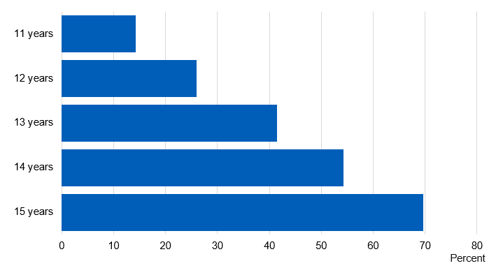 Bar chart showing the proportion of pupils who ever had an alcoholic drink by age