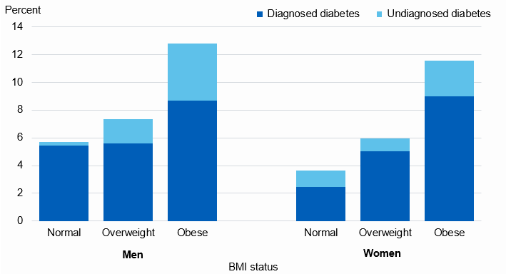 Chart showing diabetes prevalence by BMI