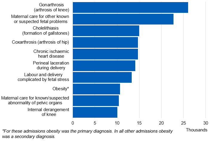 Chart showing admissions by primary diagnosis