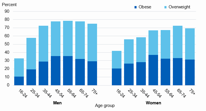 Chart showing adult overweight and obesity prevalence by age
