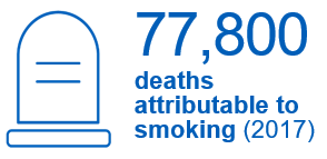 77,800 deaths attributable to smoking (2017). A similar proportion to the previous year. This represents 16% of all deaths.