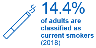 14.4%  of adults are classified as current smokers (2018). Down from 14.9% in 2017, but above the current national ambition of 12% or less.