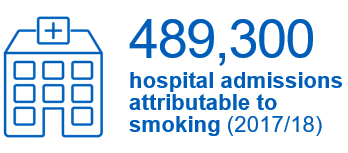489,300 hospital admissions attributable to smoking (2017/18). An increase of 1% on the previous year. This represents 4% of all hospital admissions.