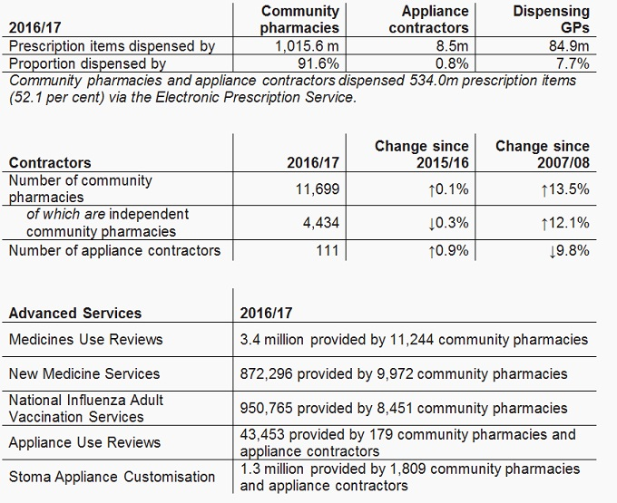 General Pharmaceutical Services England 2007/08 to 2016/17 - Key Facts