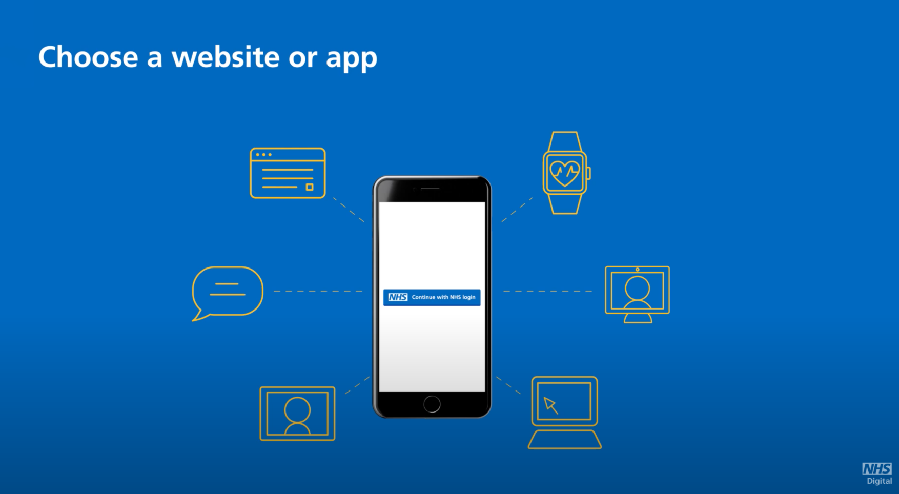 Graphic demonstrating that you can access the NHS login via the website or an app.