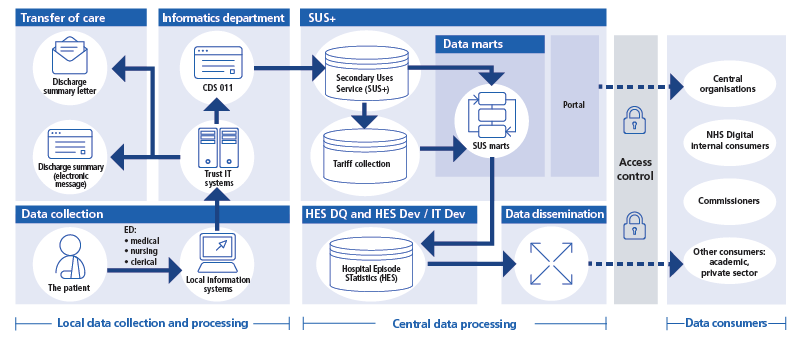 Emergency care dataflows in the ECDS