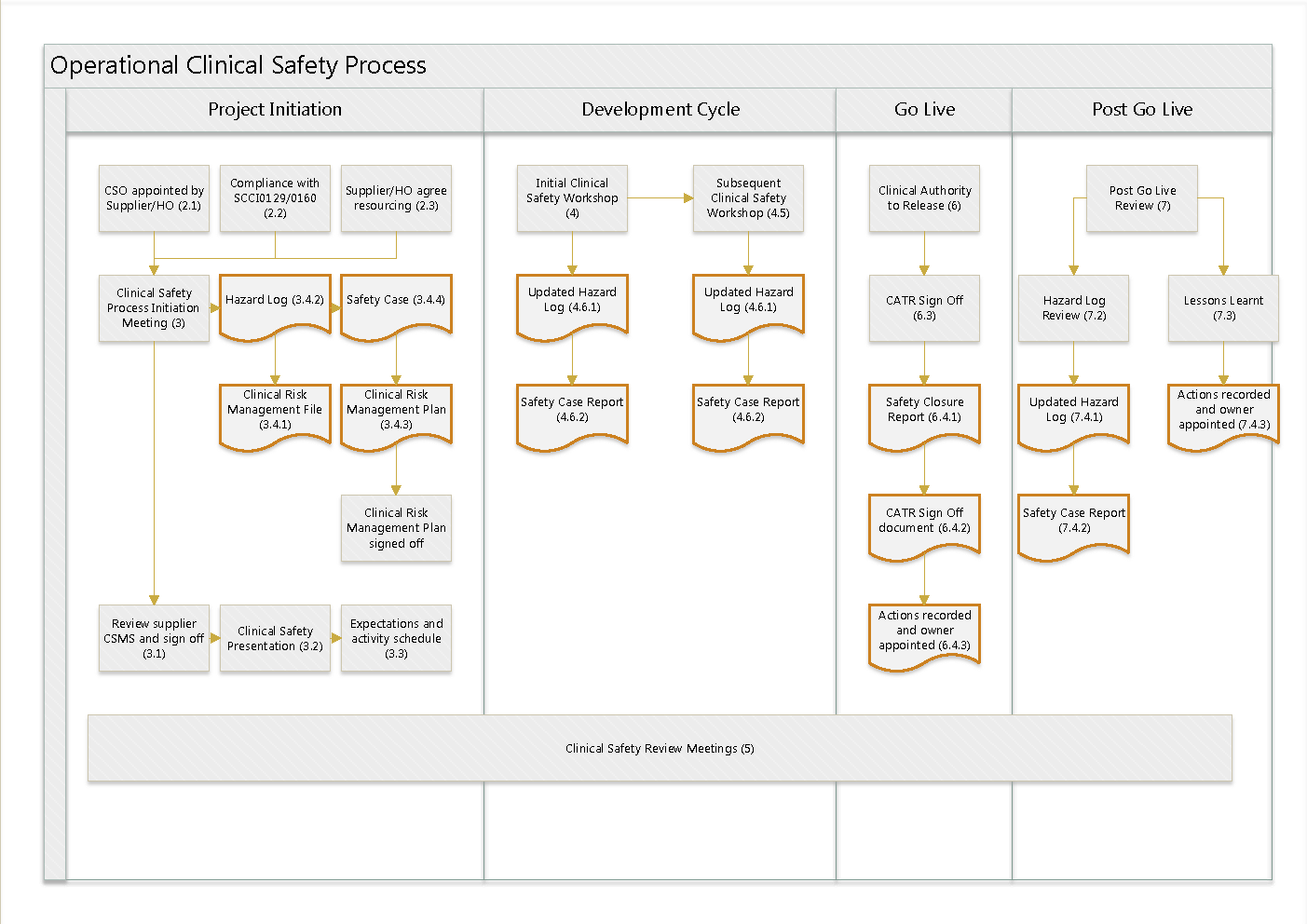 Workflow diagram showing the process from identification through to mitigation or resolution.