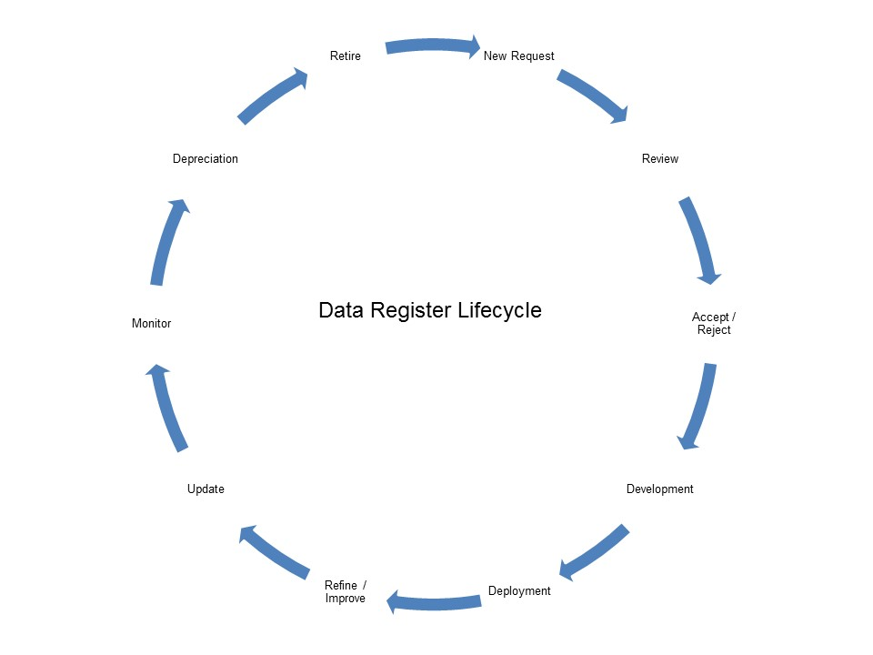 Infograph of the data register lifecycle; New request, review, acept/reject, development, deployment, refine/improve, update, monitor, depreciation, retire.
