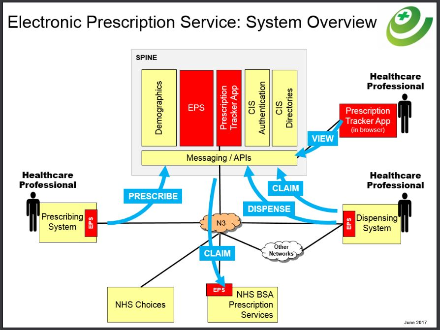 An overview of the EPS system