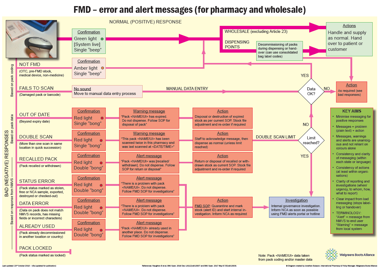 FMD - error and alert message (for pharmacy and wholesale)