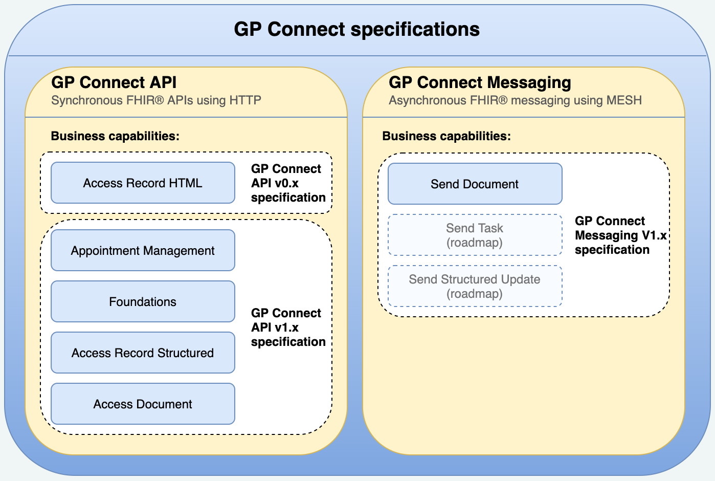 Image showing GP Connect specifications
