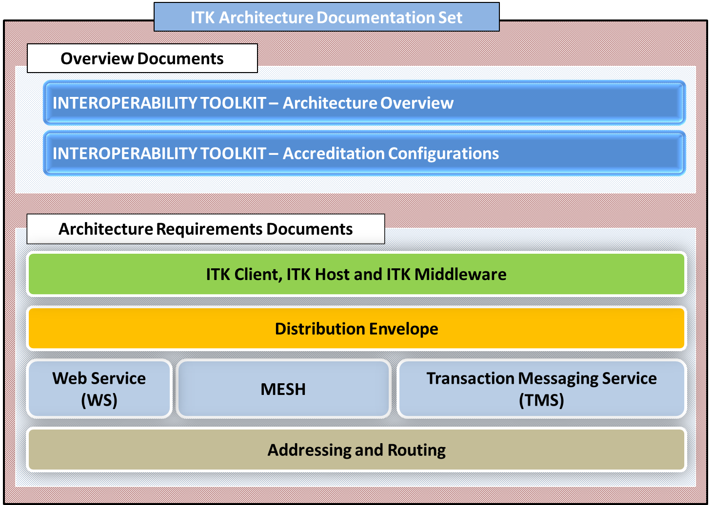 ITK 2.2 architecture documentation set