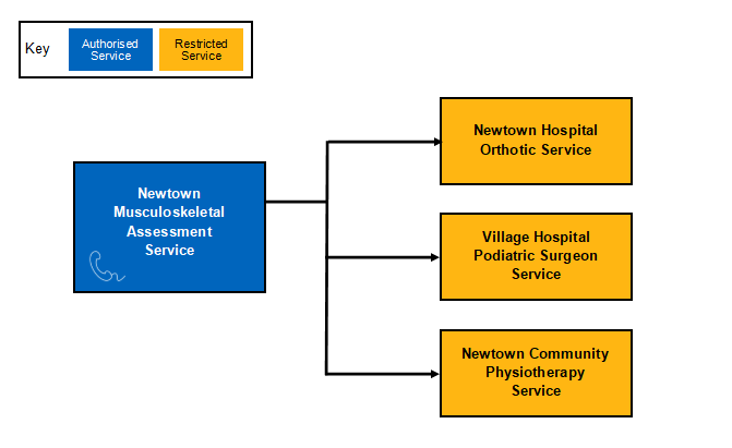 example of an NHS eRS clinical assessment model